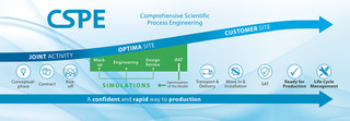 CSPE - Comprehensive Scientific Process Engineering
