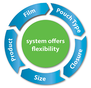 Product Circle - System Offers Flexibility